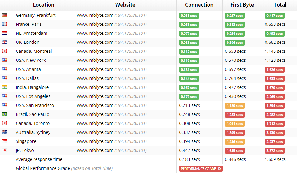 infolyte.com-loadtime-sucuri